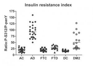 2014 förutspår alzheimer genom mäta insulinresistens