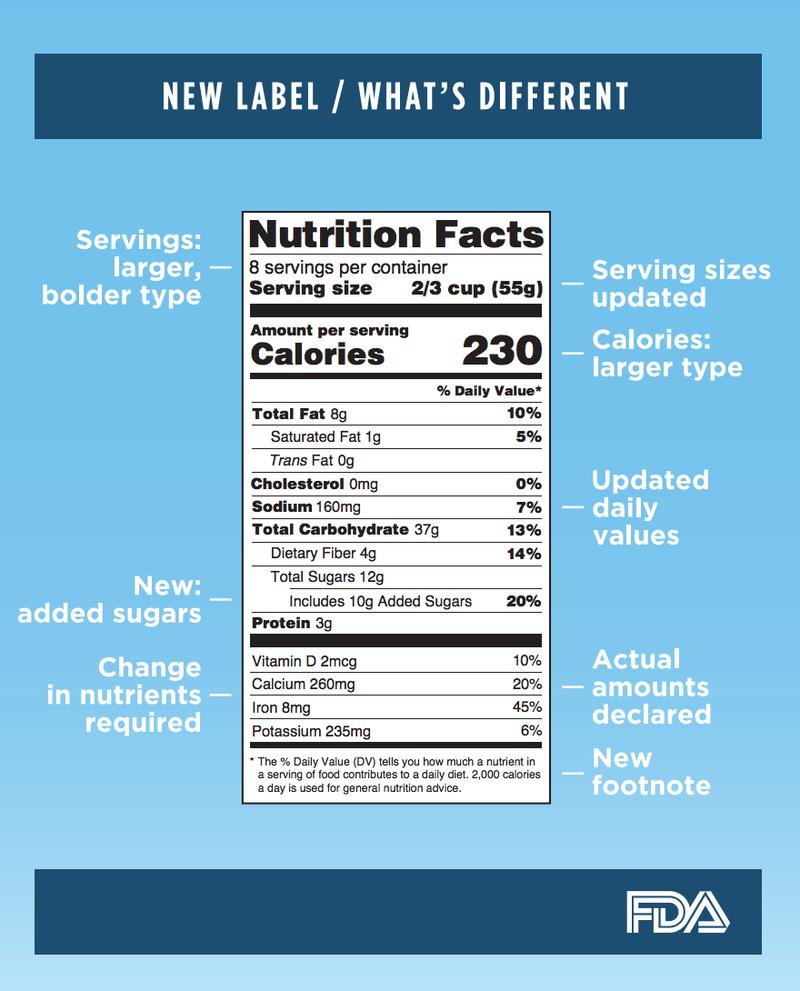 FDA ändring av märkning