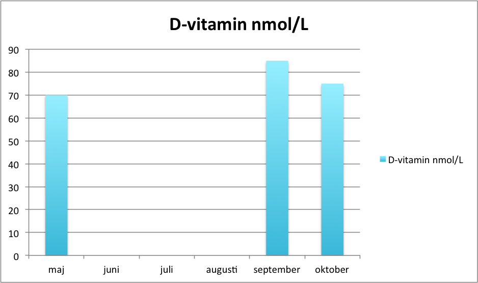 d-vitamin-oktober