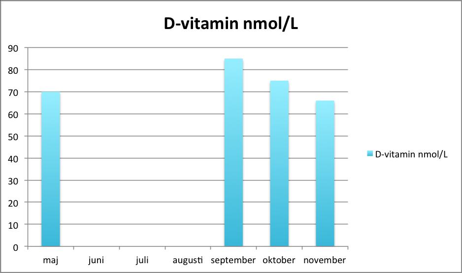 d-vitamin_november